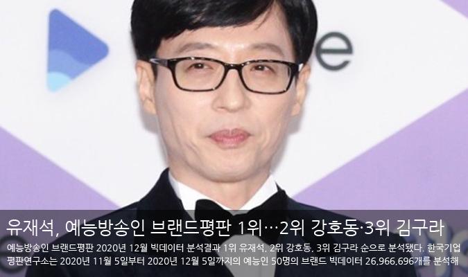 유재석, 12월 예능방송인 브랜드평판 1위…2위 강호동·3위 김구라