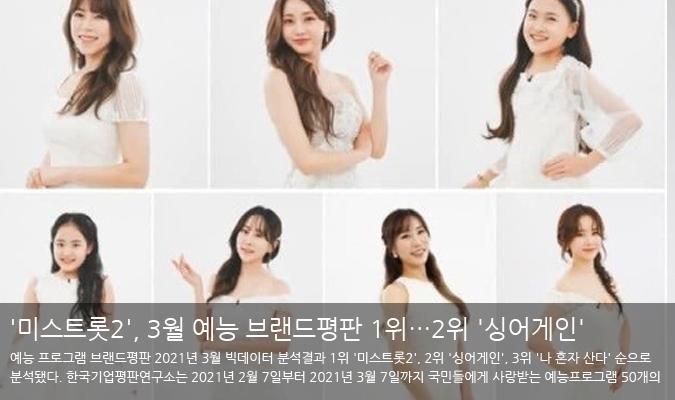 '미스트롯2', 3월 예능 브랜드평판 1위…2위 '싱어게인'·3위 '나혼산'