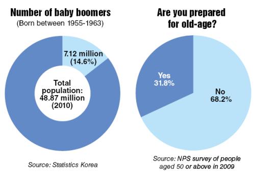 Baby boomer dates