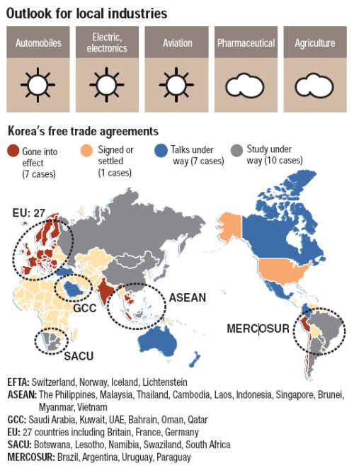 Korea Us Fta Opens New Doors For Local Industries