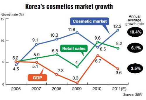 Asian cosmetic market