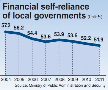 the financial independence of local governments has been hit further .