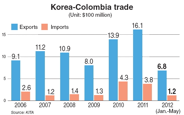 Fta To Boost Koreas Auto Exports To Colombia