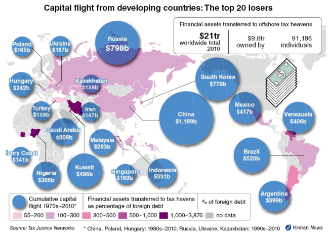 estimates and causes of capital flight Effects of capital flight and its macroeconomic causes and consequences of these net flows capital flight estimates were based on the two authorities namely.