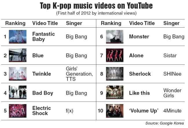 big bang sweeps top 10 k