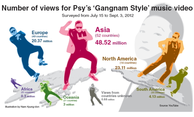 viral marketing gangnam style analysis Marketing viral marketing 101 viral marketing is the general examples of viral content is often associated with youtube videos like the gangnam style.
