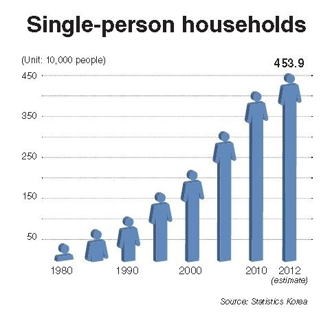 an introduction to the increase of single parent households Articles /one person households: opportunities for consumer goods companies one person households: opportunities for consumer goods  well as single-parent households.