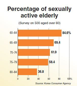 Elderly And Sex