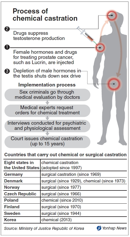 Chemical castration on sex offenders