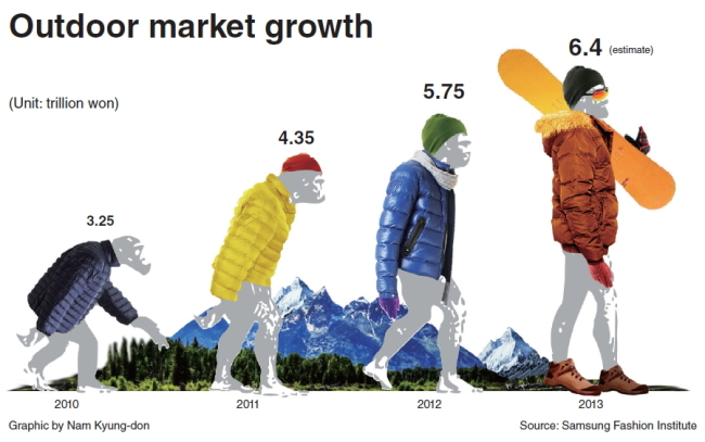 The Korean Market For Outdoor Gear And Clothing Was Expected To Continue Growing On Burgeoning Demand Activities Samsung Fashion Institute