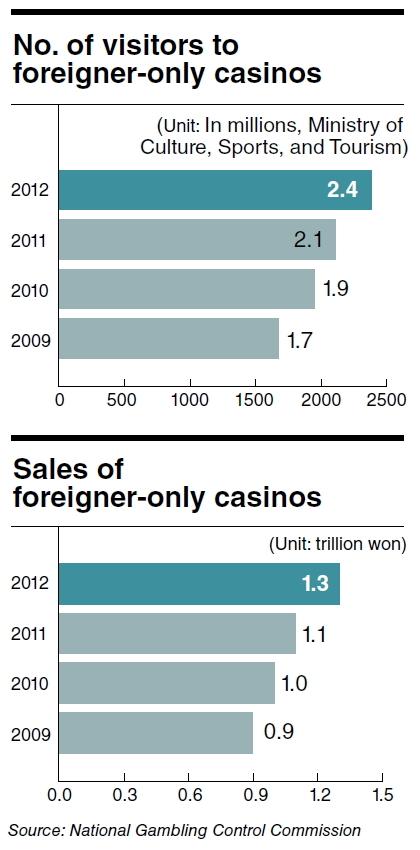 South korea national gambling control commission