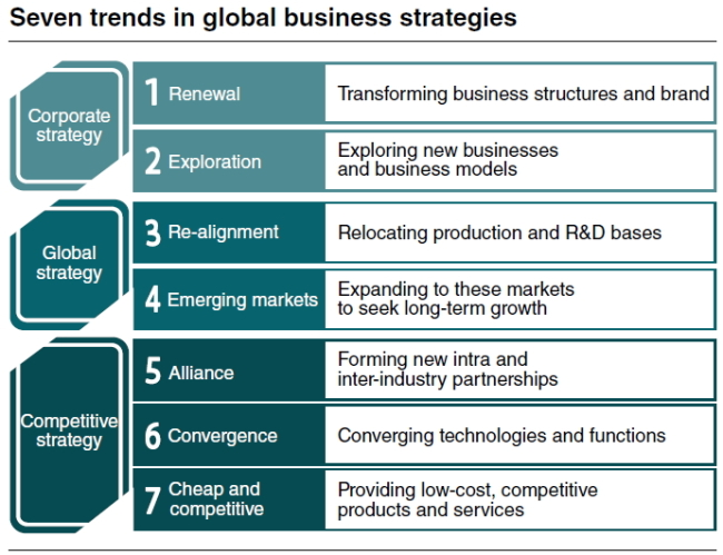 Seven Trends In Global Business Management