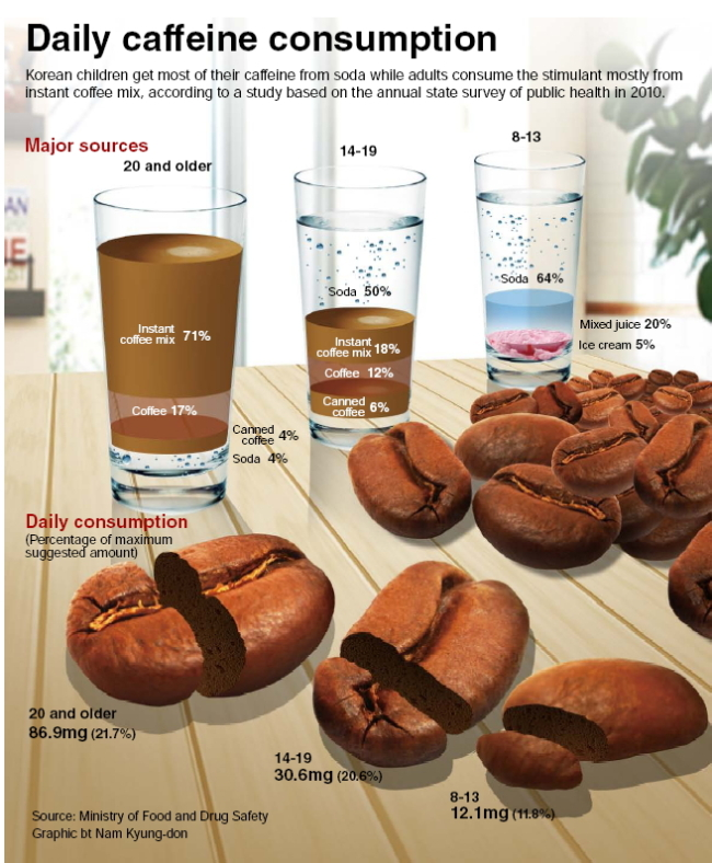 caffeine coffee stimulant Quitting coffee is one of the first treatment steps caffeine: does it really give you energy is adrenal fatigue connected to your illness what would you say if someone accused you of being addicted to a stimulant, and taking large doses of it on a daily basis.