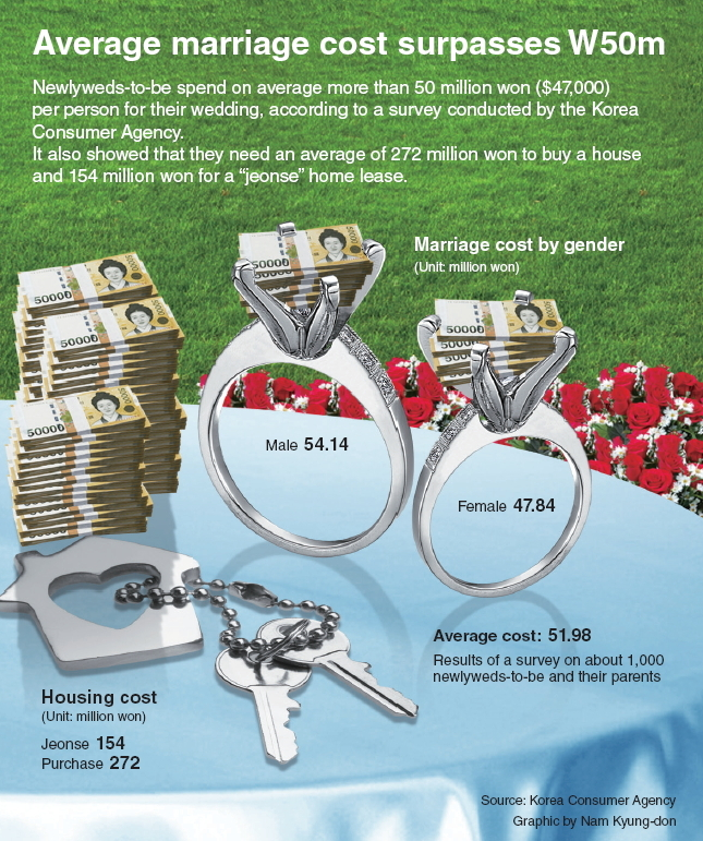 [Graphic News] Average marriage cost surpasses W50m