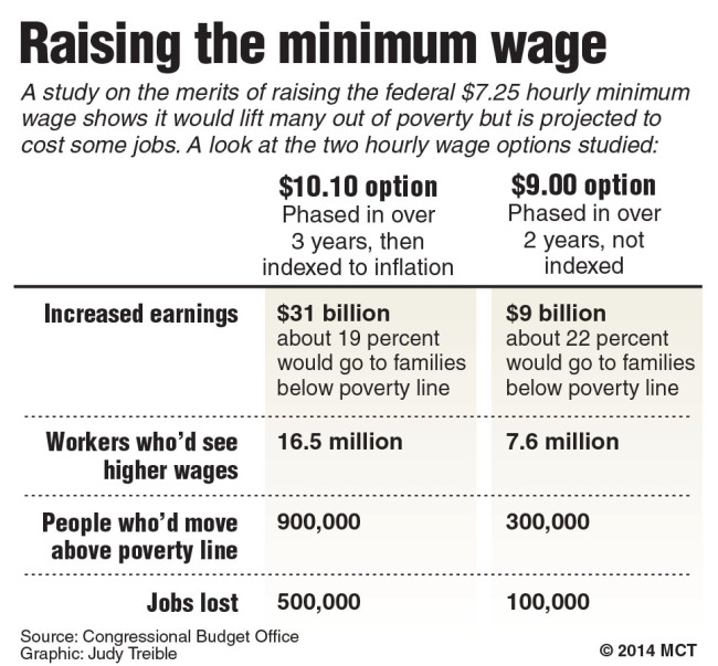 overcoming poverty through education jobs and increasing the minimum wage