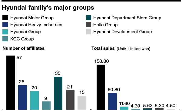 Super Rich Chung Family Makes Mark In Corporate Korea