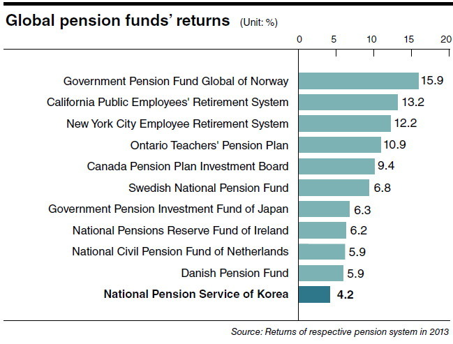 national investment company pension fund South korea's national pension service plans to double its investment staff within three years and hire foreigners for the first time as the $400 billion fund boosts holdings of overseas assets.