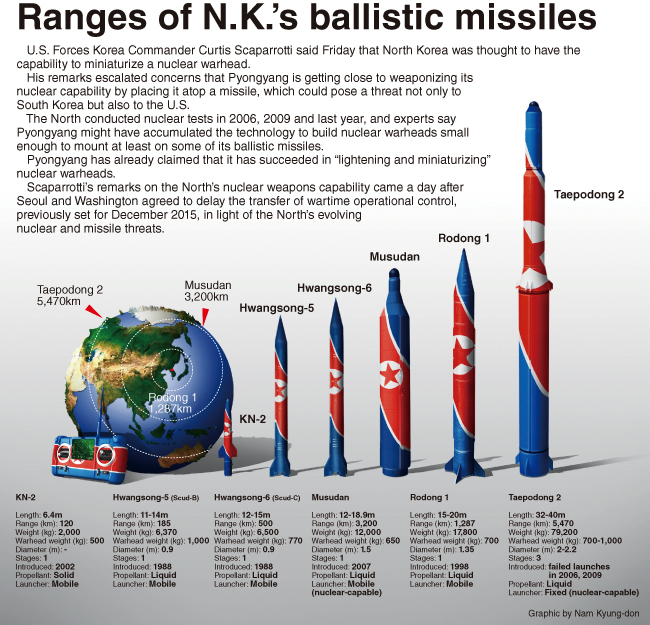 the north korean missile defense testing essay North korean missiles can reach north america, and us policy is to not defend canada in such an watch: if a north korean missile was aimed at canada, our closest allies, the us would north korea has stepped up its tests of nuclear weapons recently, and regularly threatens south.