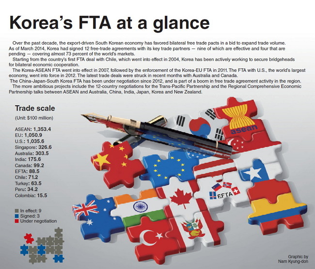 Graphic news koreas fta at a glance over the past decade the export driven south korean economy has favored bilateral free trade pacts in a bid to expand trade volume as of march in 2014 platinumwayz