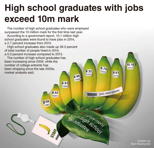 The number of high school graduates who were employed surpassed the 10 ...