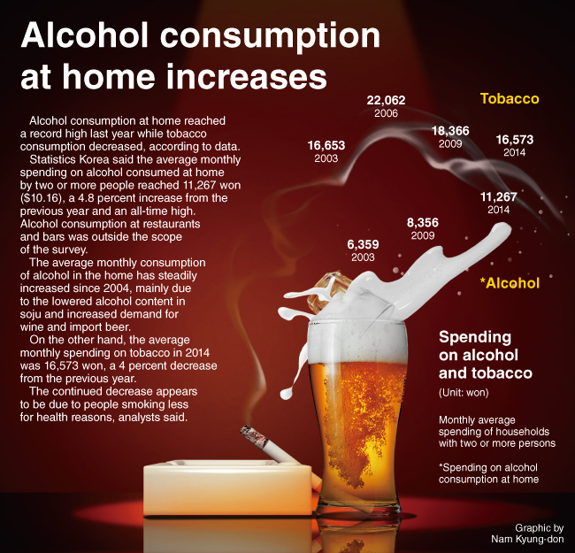 a look at a typical alcohol consumption level For anyone unsure of how your alcohol consumption stacks up, another good resource from the niaaa is a tool that helps you size up what your level of risk is based on your alcohol consumption habits plug in how much you drink and how often, and it can help you determine whether your drinking pattern is no risk, low risk, increased risk or.