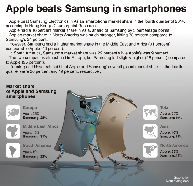 samsung marketing research