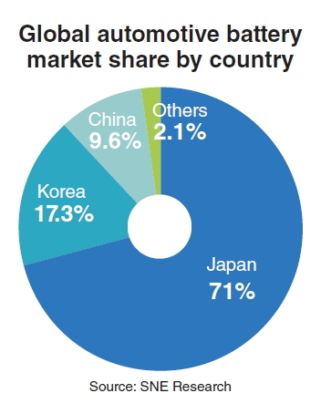 Global Car Battery Korea