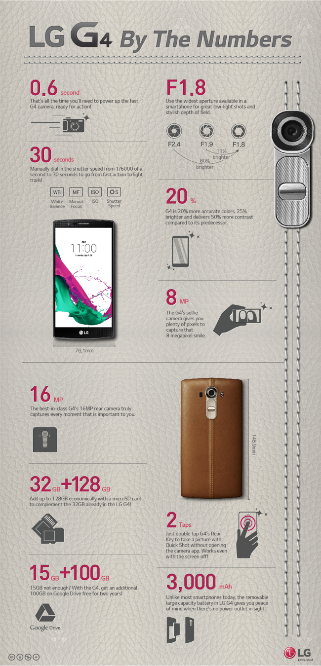 LG G4 by numbers (LG Electronics)