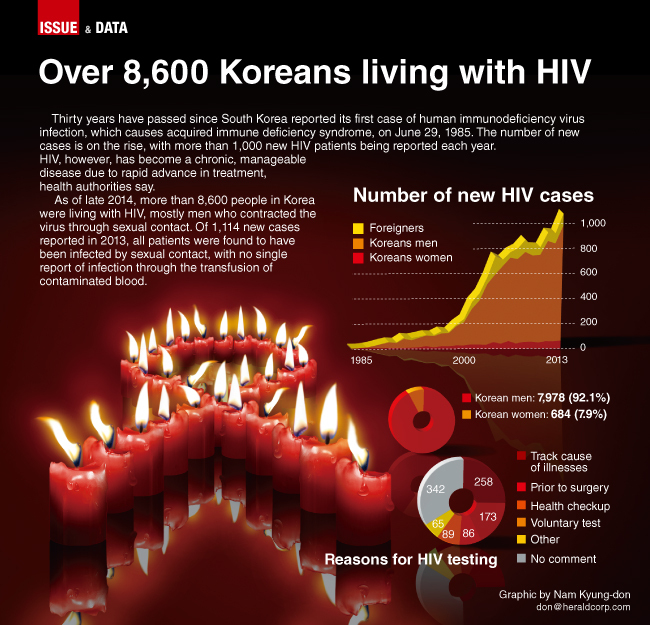 the issue of aids and hiv viruses and its treatment