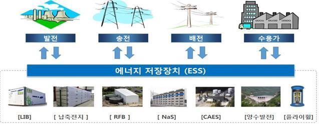 """'에너지 신산업의 꽃' 에너지저장장치(ESS), 국내시장 """"활짝"""""""