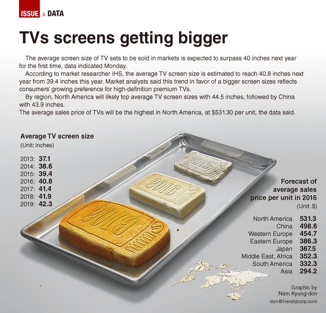 Graphic News] TVs screens getting bigger