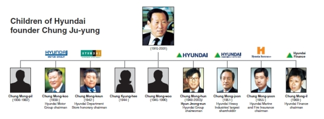 Hyundai Founder S Grandsons Coming To Fore