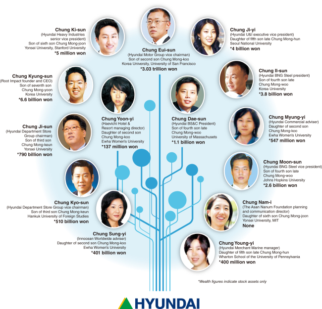 Super Rich The Leadership And Riches Of Hyundai S Third