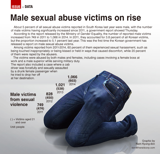 Sexual abuse male