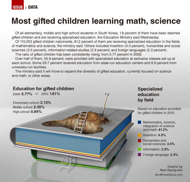 Most Promising Science Student: [Graphic News] Most Gifted Children Learning Math, Science