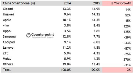 China smartphone sales rankings (Counterpoint)