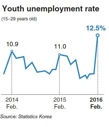 the youth unemployment rate in south korea The statistic shows the unemployment rate in south korea from 2012 to 2017, with projections up until 2022 in 2017, the unemployment rate in south korea was at around 368 percent.