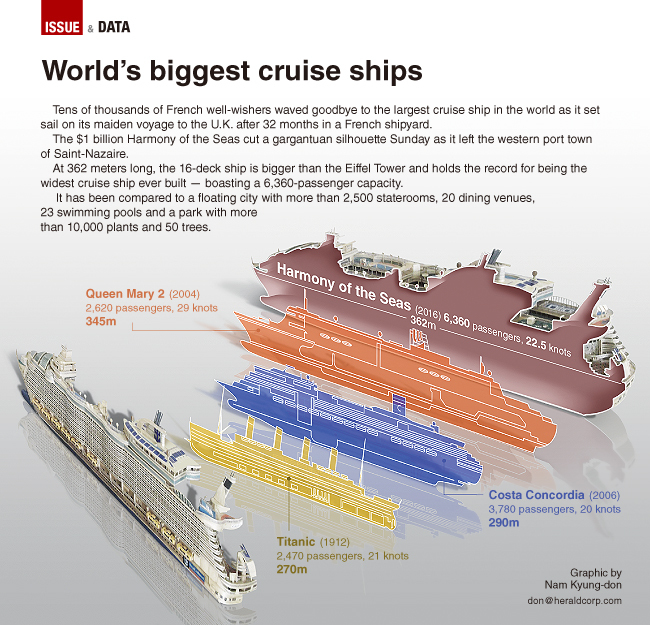 Graphic News Worlds Biggest Cruise Ship - Largest cruise ship in the world