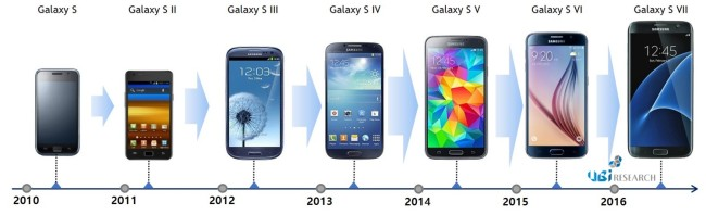 Samsung Electronics' flagship Galaxy smartphone models. (UBI Research)