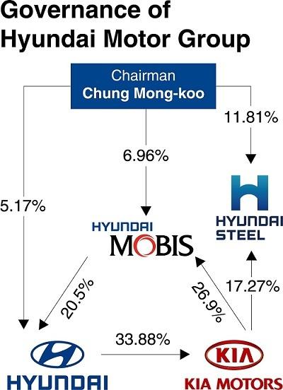 Decoded hyundai chung eui sun prepared but waiting heir for History of hyundai motor company