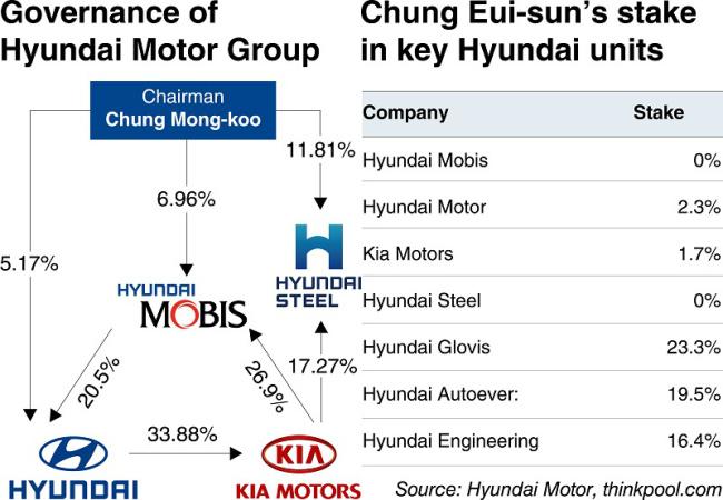 Decoded chung eui sun prepared but still waiting successor for History of hyundai motor company