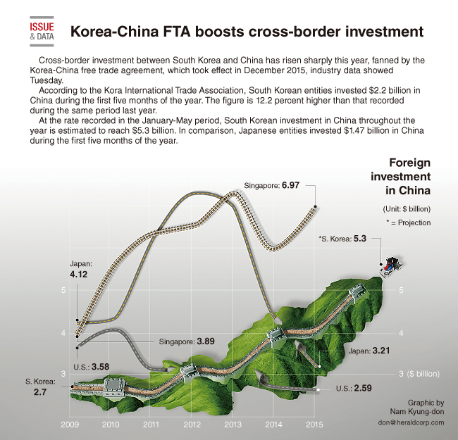 Graphic News Korea China Fta Boosts Cross Border Investment