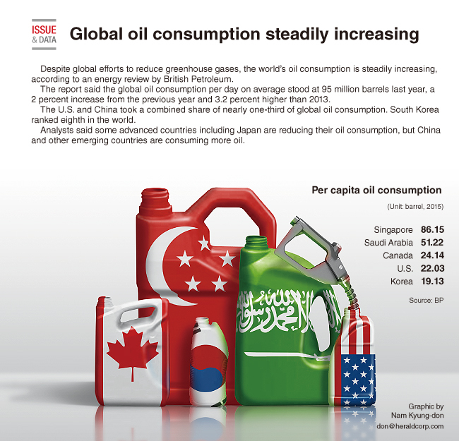 [Graphic News] Global oil consumption on steady increase
