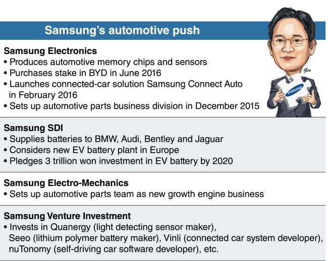 Do Renault own Samsung?