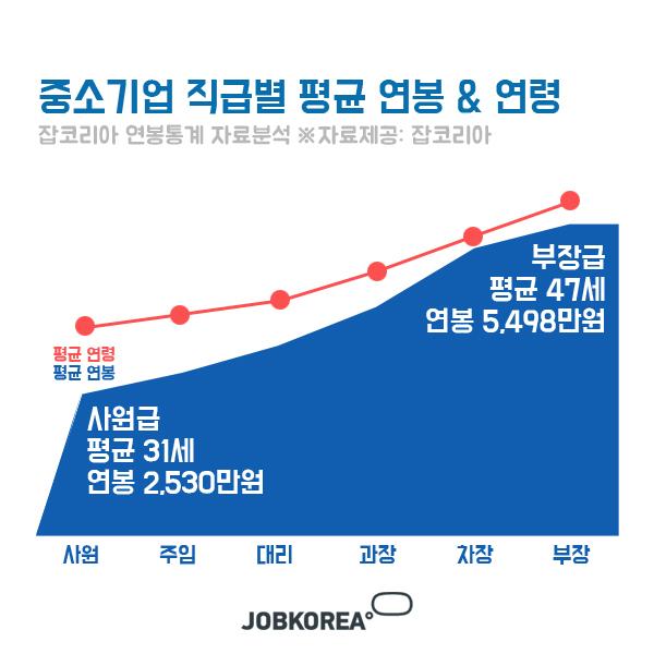 중소기업 평균 연봉 2위 직무 'IT인터넷'…1위는 무엇?
