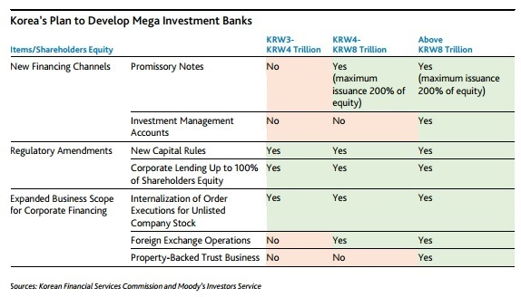 Investment bank business plan