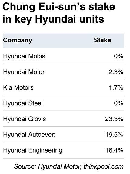 Korea herald for Hyundai motor finance usa
