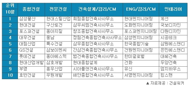 가장 일하고 싶은 건설사는? '삼성물산ㆍ현대엔지니어링'