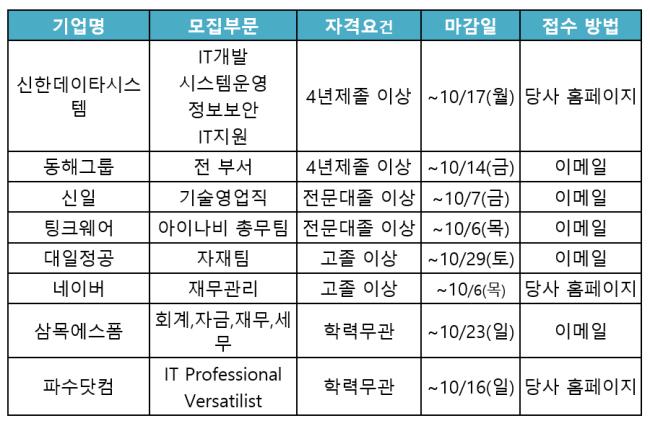 """중견ㆍ강소기업 10곳 중 7곳 """"올 하반기 신규 채용"""""""
