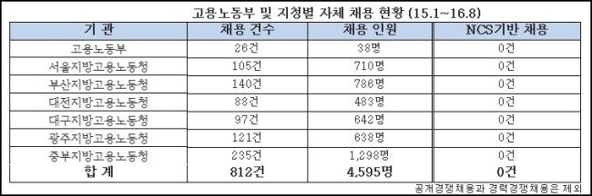고용노동부의 '자기부정', 직무능력중심 채용 2년간 0명